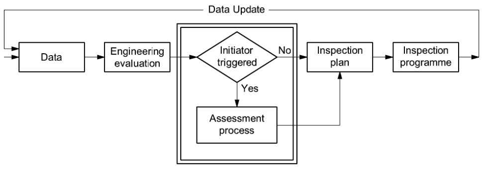assessment process is further described in section 2.2.4.3. Figure 2.2: Assessment in the SIM process in