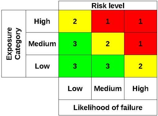 "consequence is represented as ""Exposure category"". Figure 2.3: Risk matrix in API RP2SIM, based on /1/"