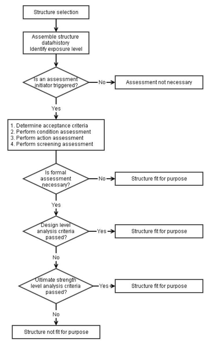 defects can compromise to a great extent the system capacity. Figure 2.6: Assessment process, based on