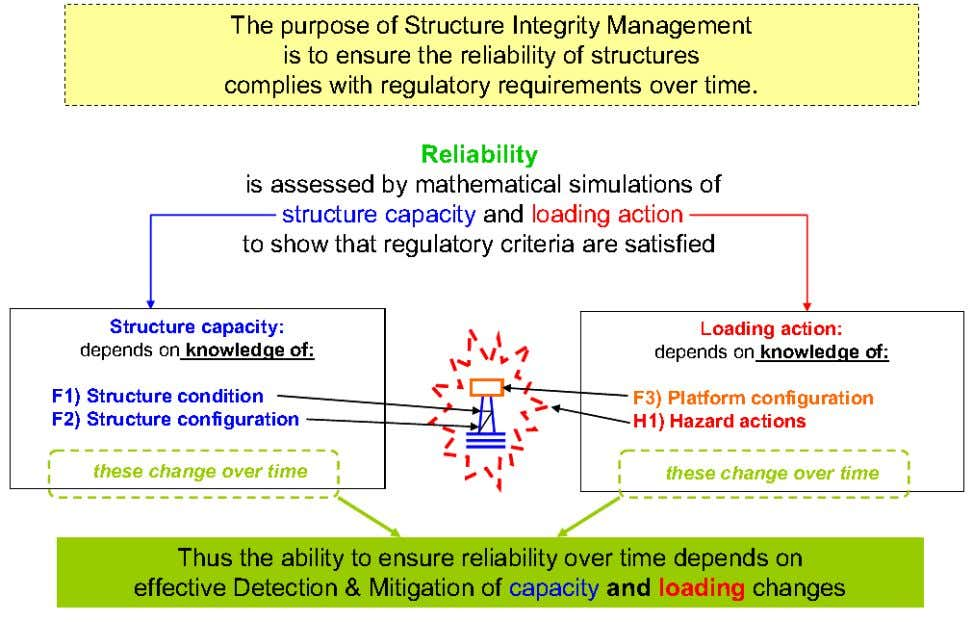loading changes has increased focus on the right side. Figure 2.9: The purpose of Structure Integrity