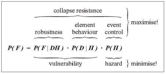 the chance of collapse, given the hazard and initial damage. Figure 4.1: Probability of disproportionate collapse,