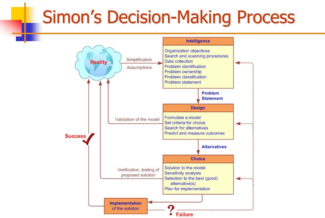 Simon's Decision-Making Process