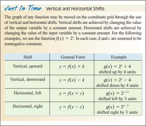Just In Time Vertical and Horizontal Shifts The graph of any function may be moved