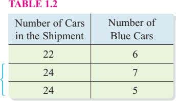 TABLE 1.2 Number of Cars in the Shipment Number of Blue Cars 22 6 