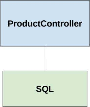 ProductController SQL