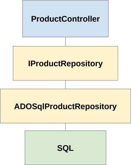 ProductController IProductRepository ADOSqlProductRepository SQL