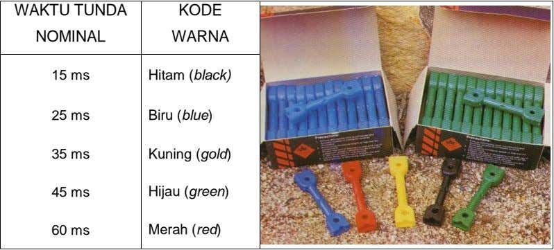 WAKTU TUNDA NOMINAL KODE WARNA 15 ms Hitam (black) 25 ms Biru (blue) 35 ms