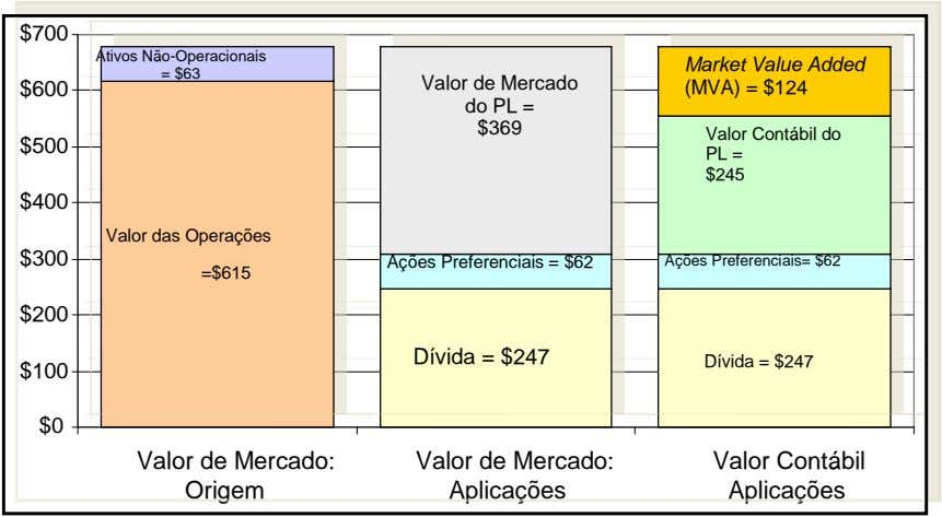 $700 Ativos Não-Operacionais Market Value Added = $63 Valor de Mercado $600 (MVA) = $124