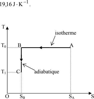 1 19,16 J K − ⋅ . T isotherme T B A 0 T C
