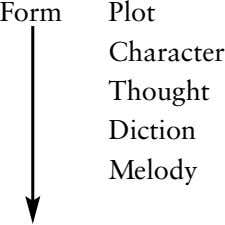 Form Plot Character Thought Diction Melody Spectacle