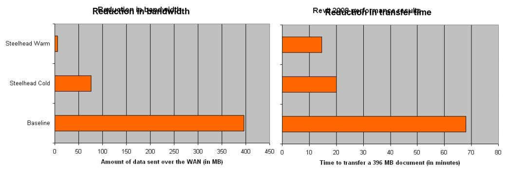 Reduction in bandwidth Reduction in transfer time