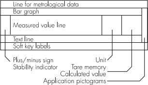 Values This display is divided into nine sections. Line for Metrological Data: When used in legal