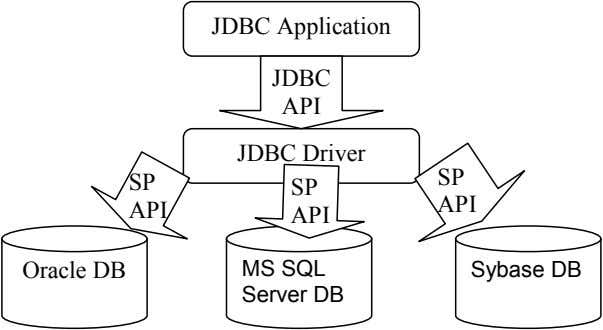 JDBC Application JDBC API JDBC Driver SP SP SP API API API Oracle DB MS