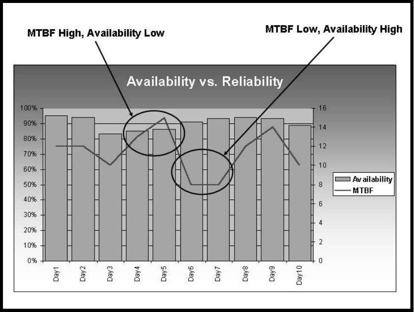Maintenance Scorecard Chapter 5 Fundamentals and Myths 105 Figure 5.2 Comparing Availability and Reliability • To