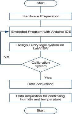 Start Hardware Preparation Embeded Program with Arduino ID E Design Fuzzy logic system on LabVIEW