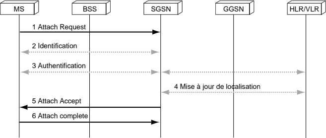 MS BSS SGSN GGSN HLR/VLR 1 Attach Request 2 Identification 3 Authentification 4 Mise à