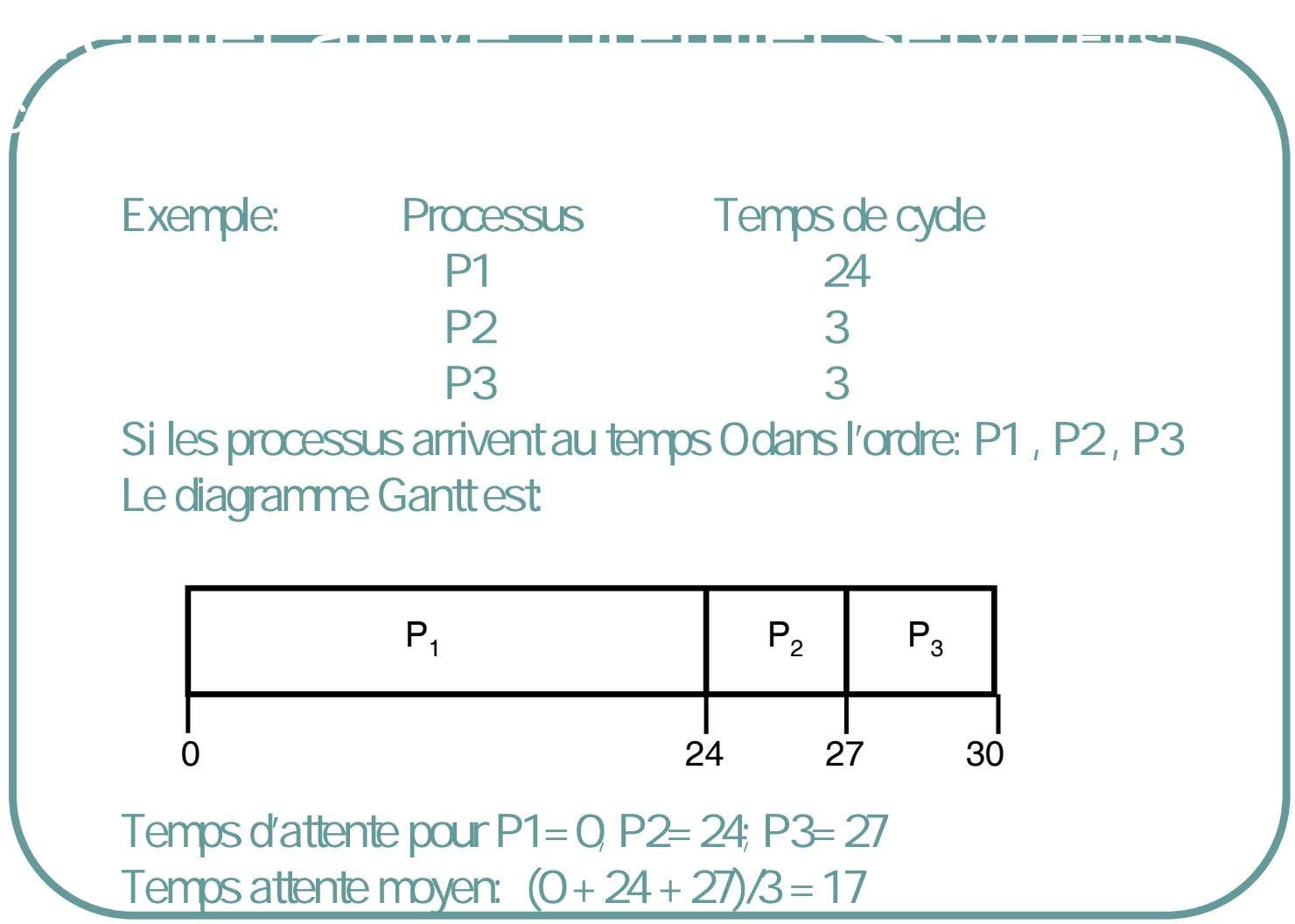 Premier arrive, premier servi (First come, first serve, FCFS) Exemple: Processus Temps de cycle P1 24