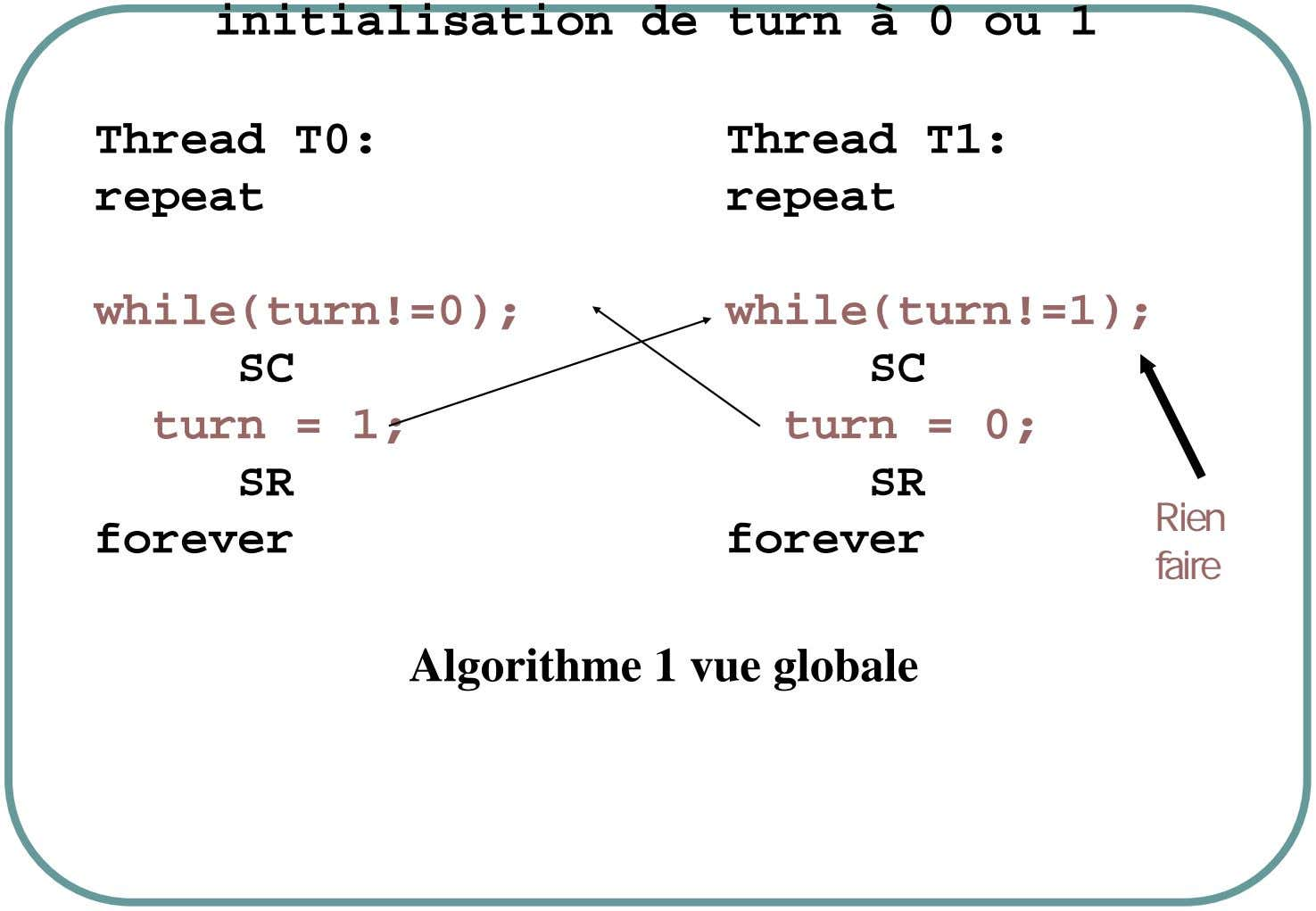 initialisation de turn à 0 ou 1 Thread T0: Thread T1: repeat repeat while(turn!=0); while(turn!=1); SC