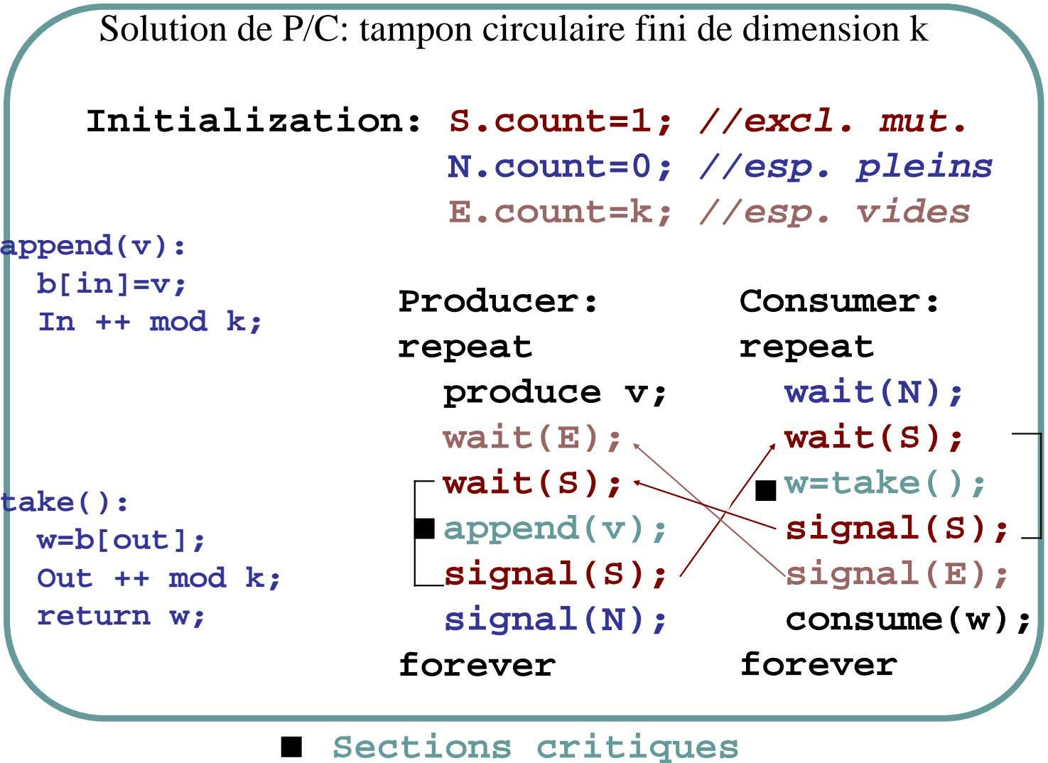 Solution de P/C: tampon circulaire fini de dimension k Initialization: S.count=1; //excl. mut. N.count=0; //esp. pleins