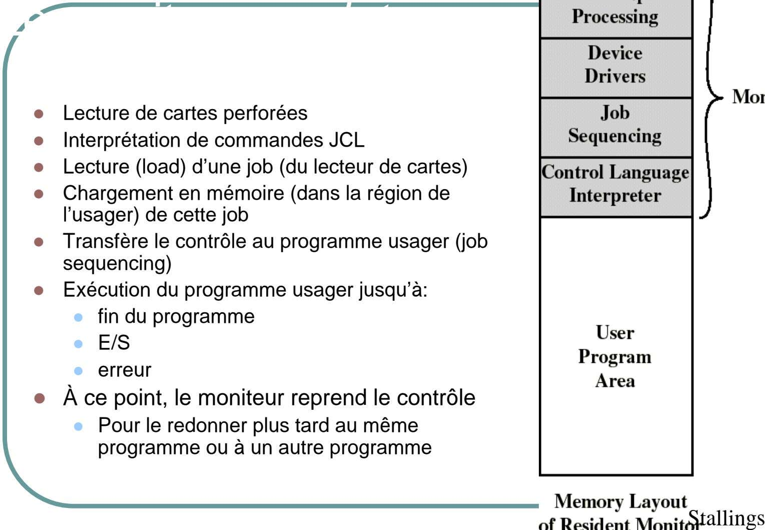 Le moniteur par lots Lecture de cartes perforées Interprétation de commandes JCL Lecture (load) d'une job