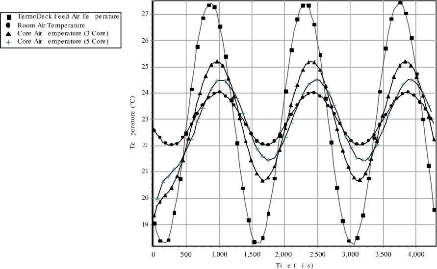 1496 P. Barton et al. / Applied Thermal Engineering 22 (2002) 1485–1499 Fig. 10. Results of