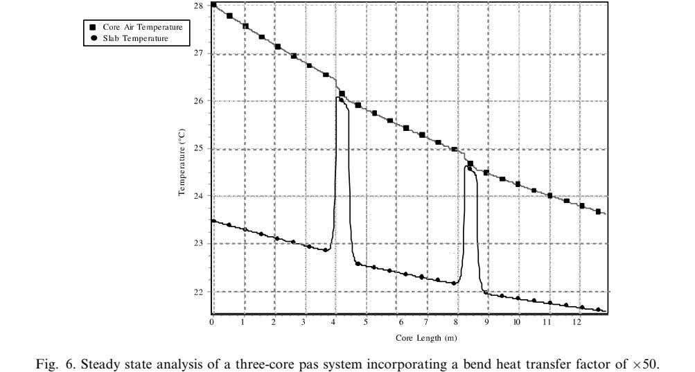 Fig. 6. Steady state analysis of a three-core pas system incorporating a bend heat transfer factor