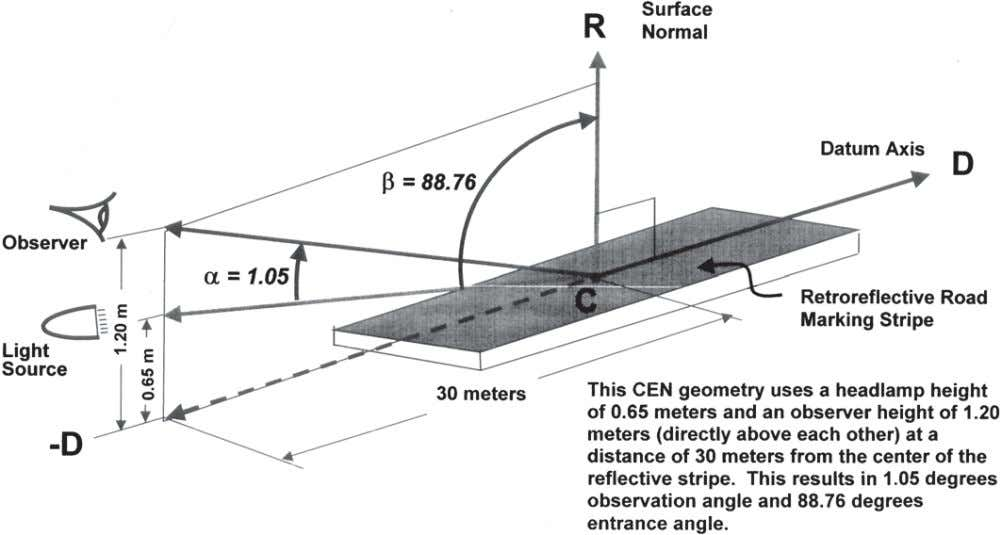 D4505 – 05 FIG. A1.1 CEN 30 Meter Geometry—Observation and Entrance Angles for Simplified CEN Car
