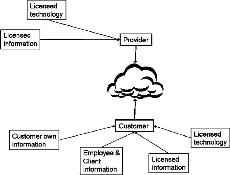 in the Cloud should not alter its ownership status. For the purpose of analysing ownership, this