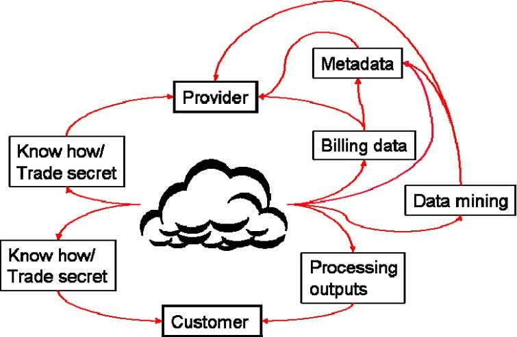 Cloud is more complex, as the diagram below illustrates. The main purpose of the cloud computing