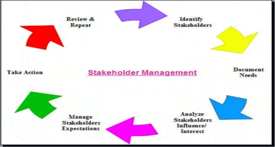 – Stakeholder Analysis Box: Stakeholder Management Management, Change Management & Stakeholder Management