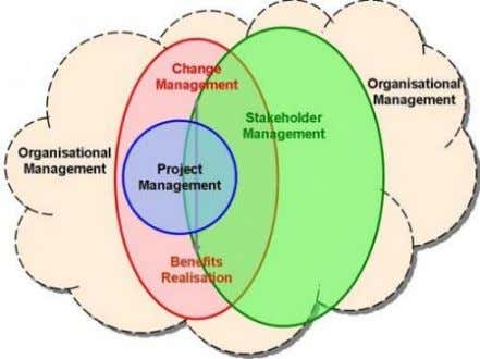 Management, Change Management & Stakeholder Management