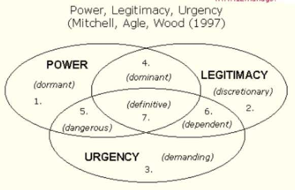 important consideration in the evaluation of new strategies Power, Legitimacy and Urgency Model maps stakeholder
