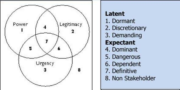 Latent 1. Dormant 2. Discretionary 3. Demanding Expectant 4. Dominant 5. Dangerous 6. Dependent 7.