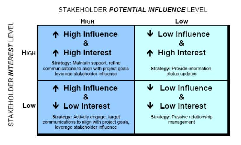 S.Rengasamy – Stakeholder Analysis Box: Models of Stakeholder Matrix 10