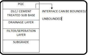 and Lengthy design existence with low maintenances cost. Fig.2. Typical cross-section of concrete pavement III.