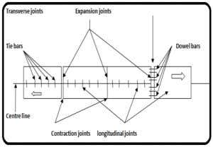 with different standard configuration of dual wheel set up. Fig.3.Details of joints used in a dual-lane