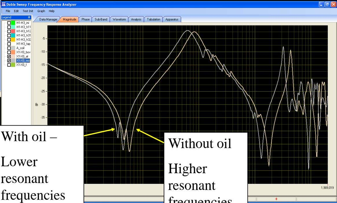 With oil – Lower resonant frequencies