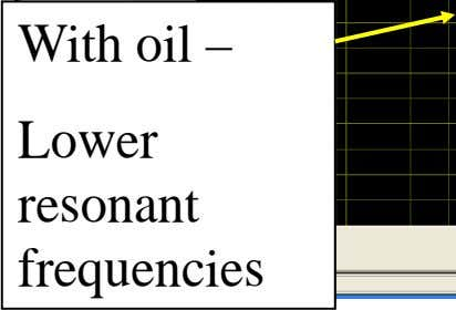 with and without oil LV winding With oil – Lower resonant frequencies Without oil Higher resonant
