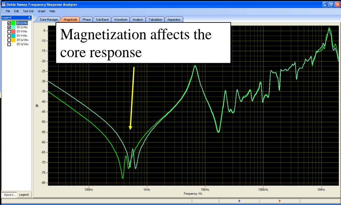 Magnetization affects the core response