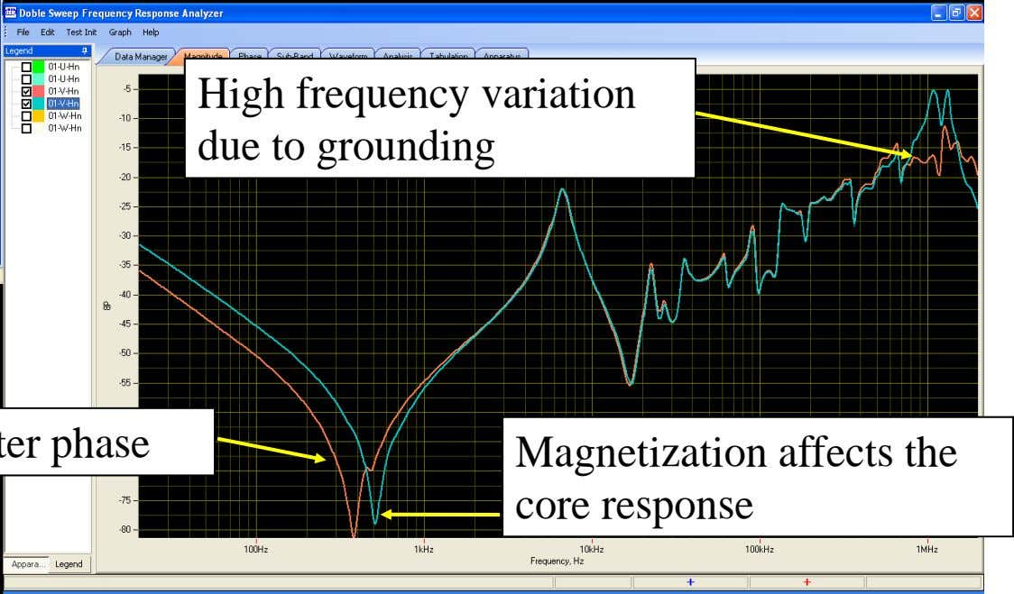 High frequency variation due to grounding Magnetization affects the core response