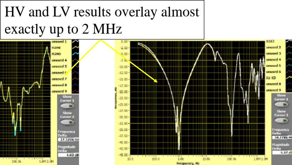 HV and LV results overlay almost exactly up to 2 MHz