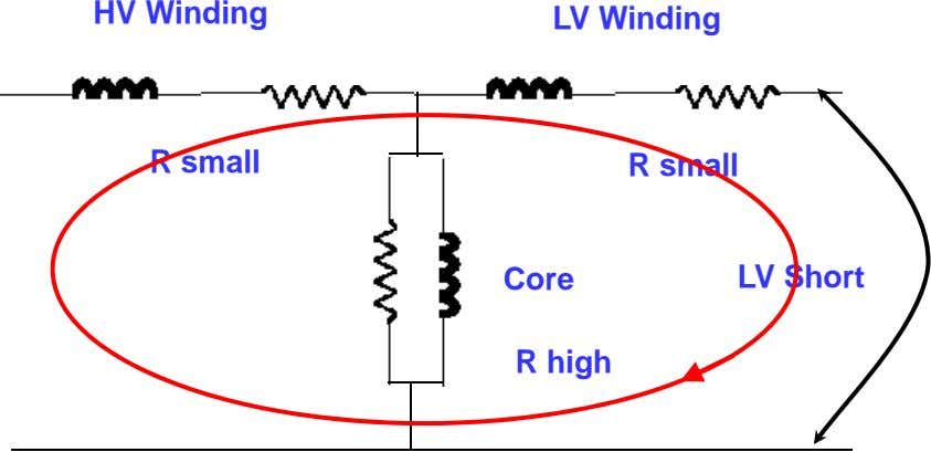 HV Winding LV Winding R small R small Core LV Short R high