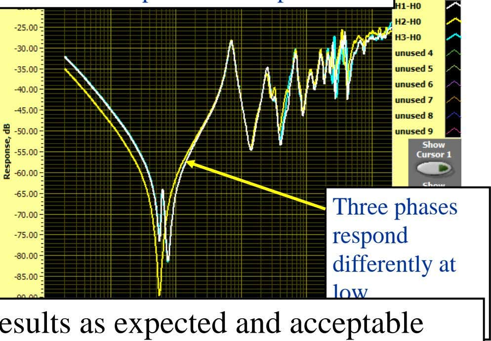 Three phases respond differently at low frequencies