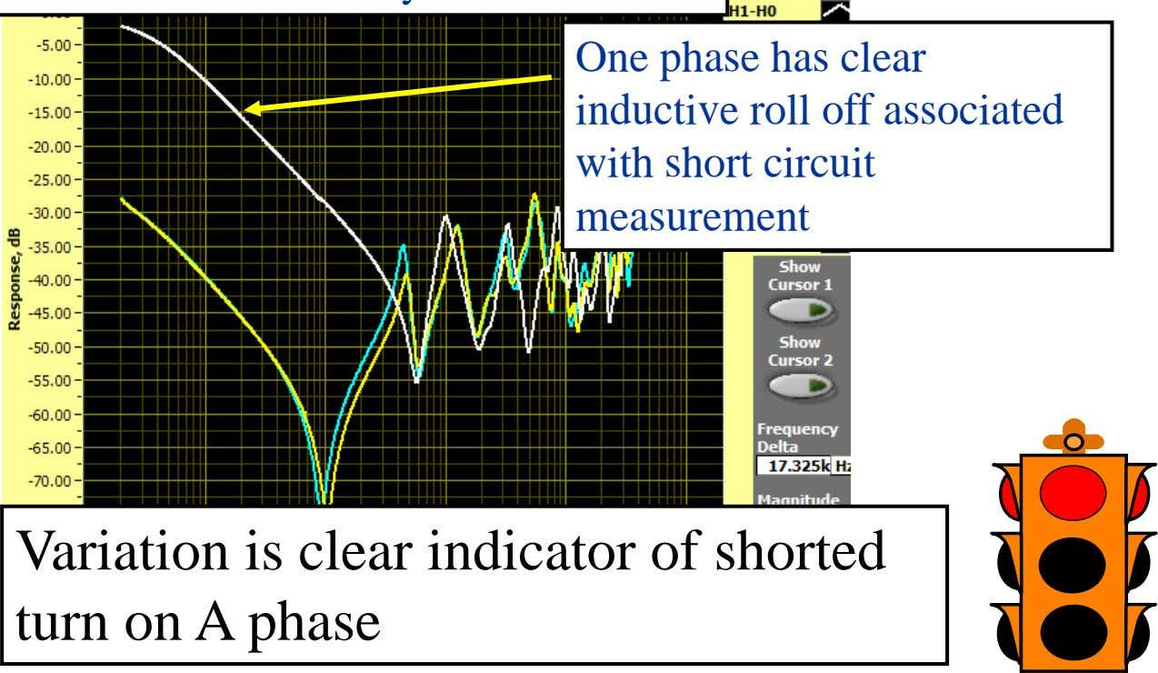 One phase has clear inductive roll off associated with short circuit measurement Variation is clear