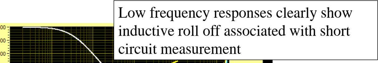 Low frequency responses clearly show inductive roll off associated with short Another transformer circuit -
