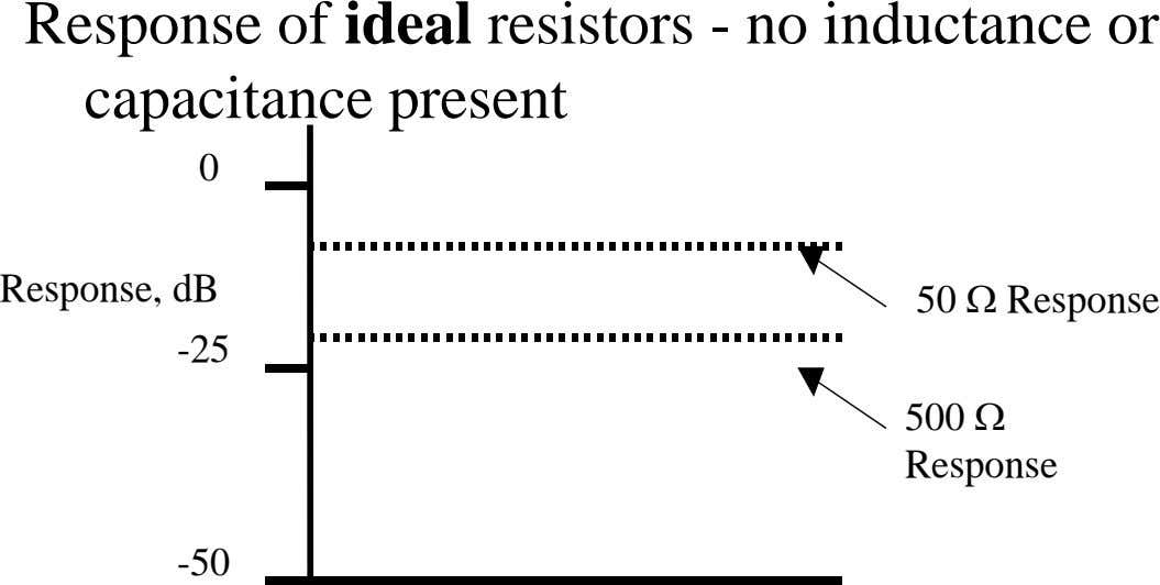 Response of ideal resistors - no inductance or capacitance present 0 Response, dB 50 