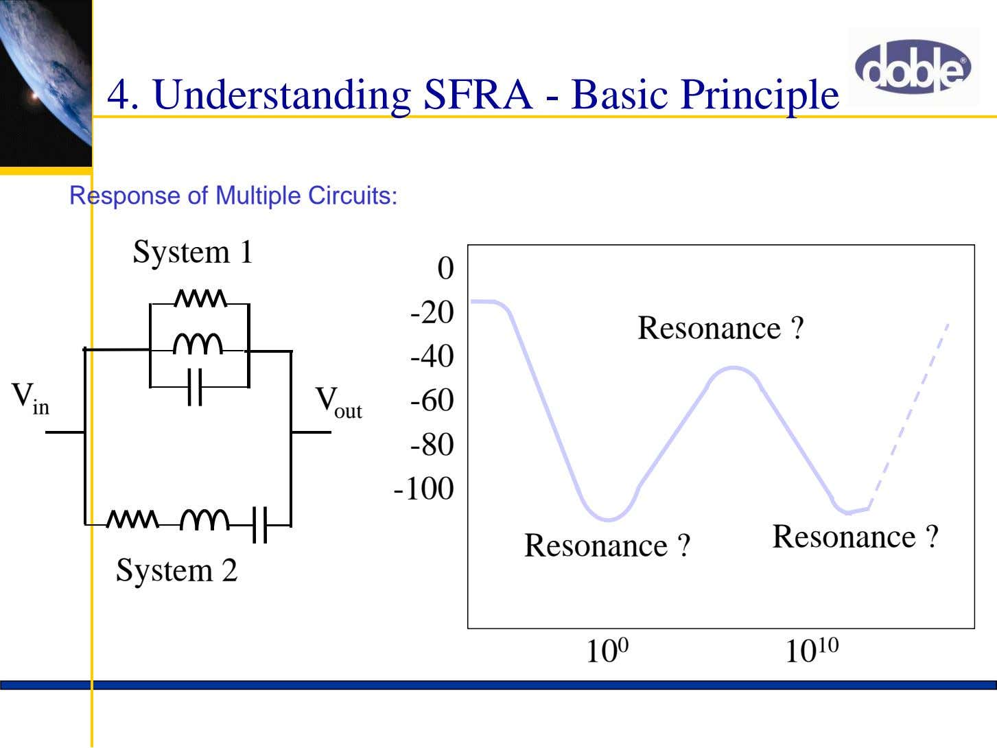 4. Understanding SFRA - Basic Principle Response of Multiple Circuits: System 1 0 -20 Resonance