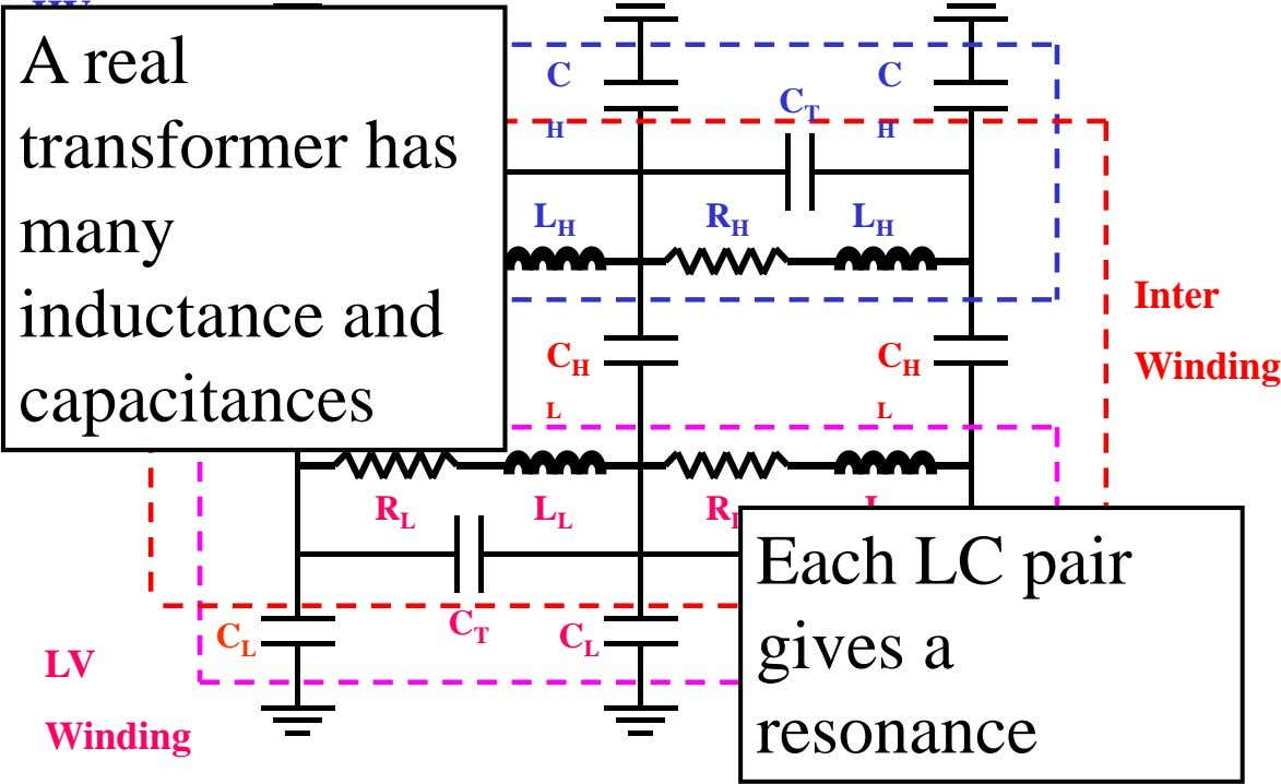 HV A real C C C Winding C T C T transformer has many inductance