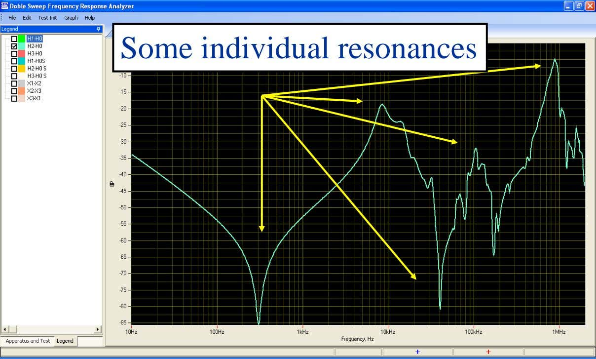 Some individual resonances