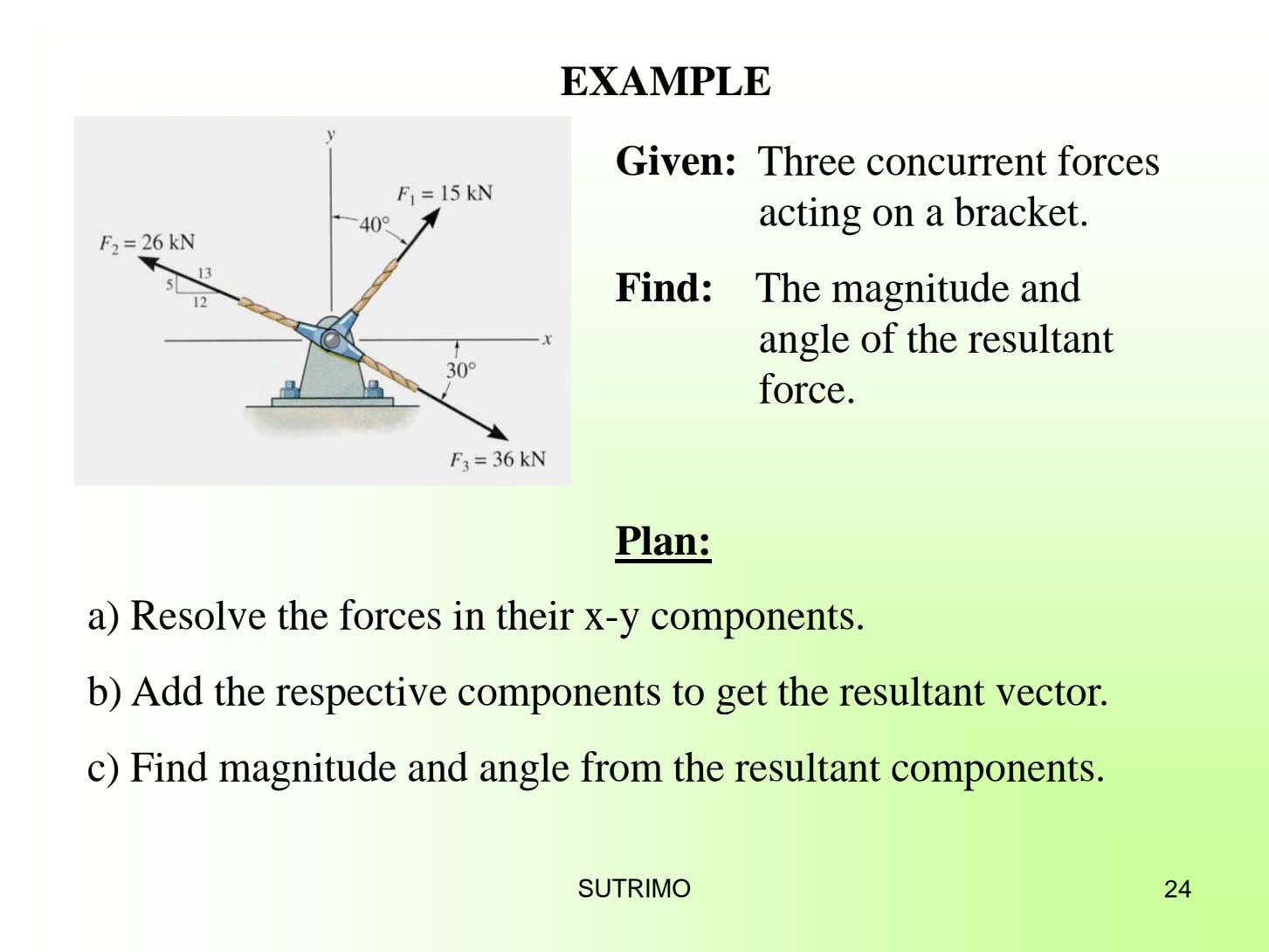 EXAMPLE Given: Three concurrent forces acting on a bracket. Find: The magnitude and angle of